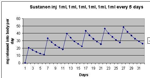 steroid cycle half life calculator