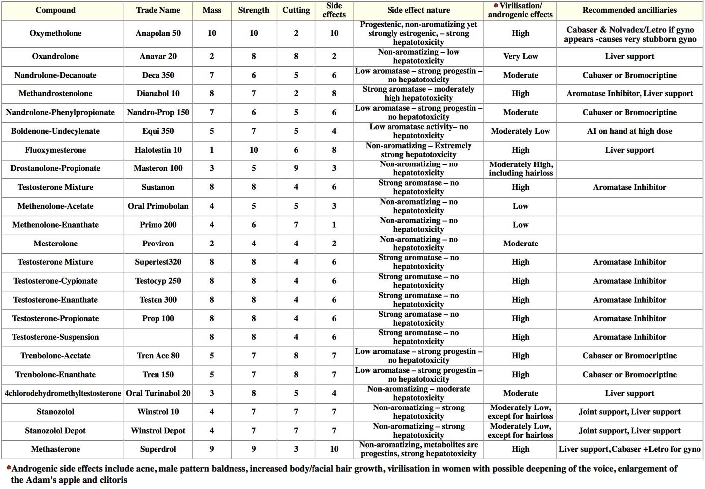 Steroid Chart - Steroids profiles steroid effectiveness chart | ayUCar