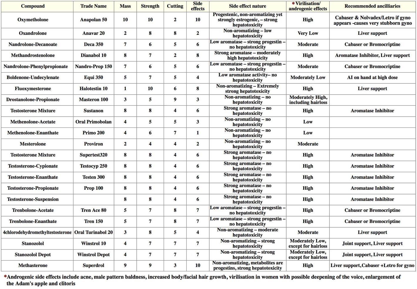 Steroid Effectiveness Chart Turinabol - Steroid chart 2015