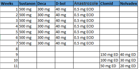Deca, D-bol and Sustanon Cycle