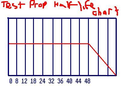 test propionate half life