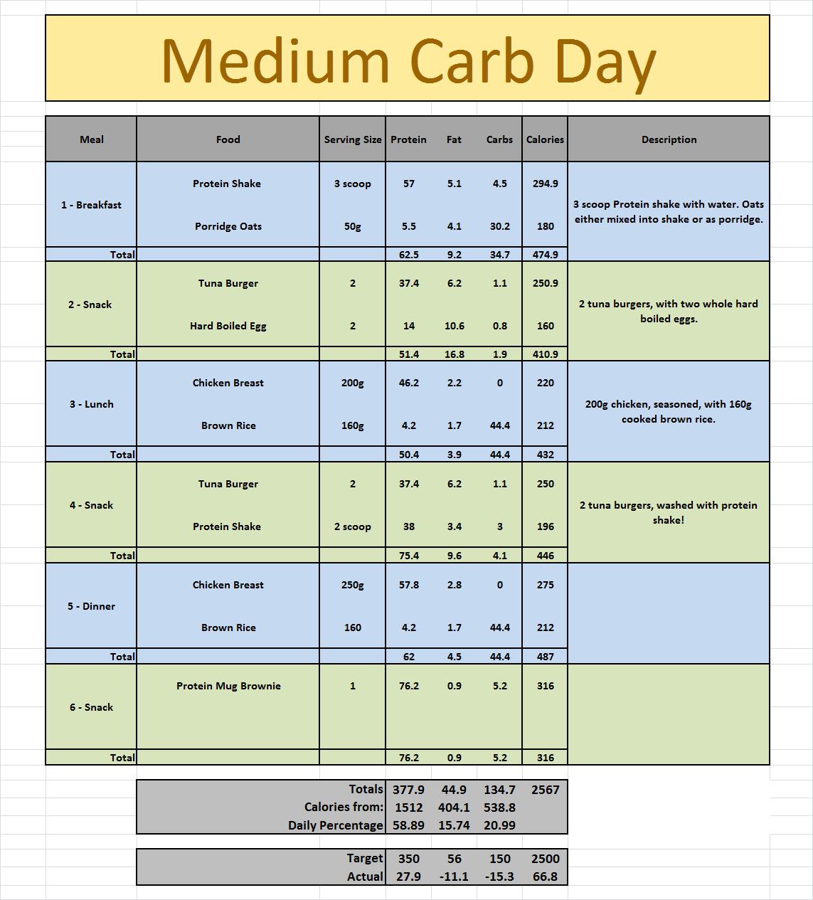 (*) Benefits of the Mediterranean Diet