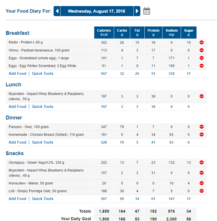 Need help with diet while on Tren Ace / Test prop / Winstrol