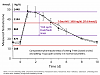 (Too) Low dose test C (per physician)-t-cyp-kinetic-curve3.png
