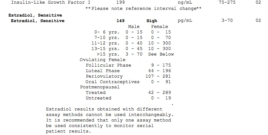 Low Testosterone Symptoms Test