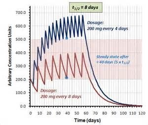First Cycle Log: Test Cyp 500 mg/wk