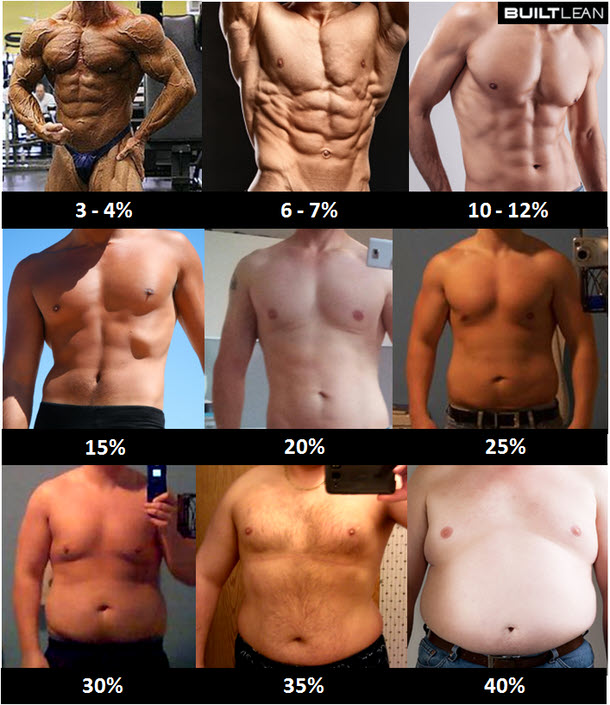 0% body fat lolz