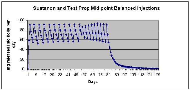 test propionate peak